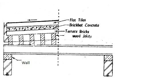 I Have Got An Rcc Flat Roof The Traditional Method In