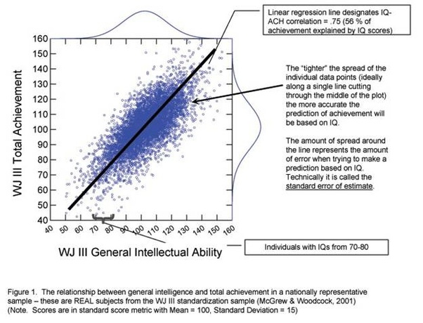 Is Curiosity As Good At Predicting >> Why Is Iq A Far Far Better Predictor Of Academic Performance Than