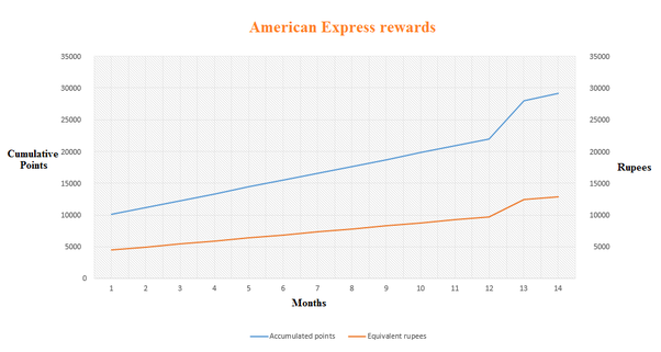 Why do people use American Express cards? - Quora