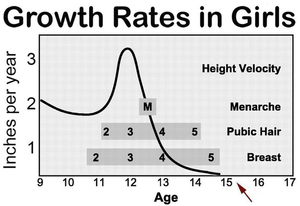 Will I hit a late growth spurt? - Quora