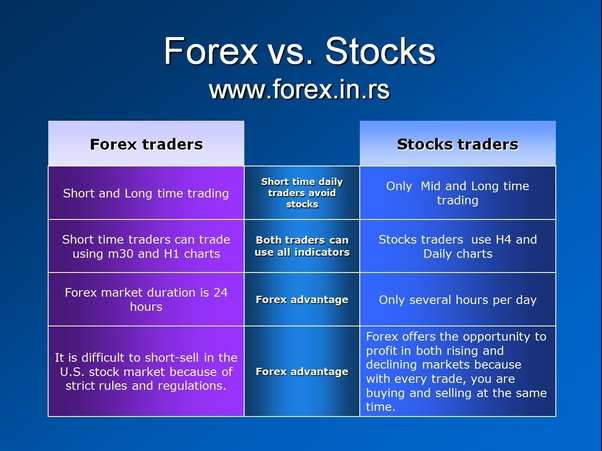 Stock Market Can Be Lied To Forex