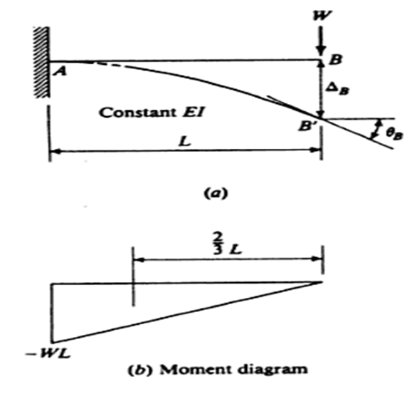What is the deflection of a cantilever beam at the free end