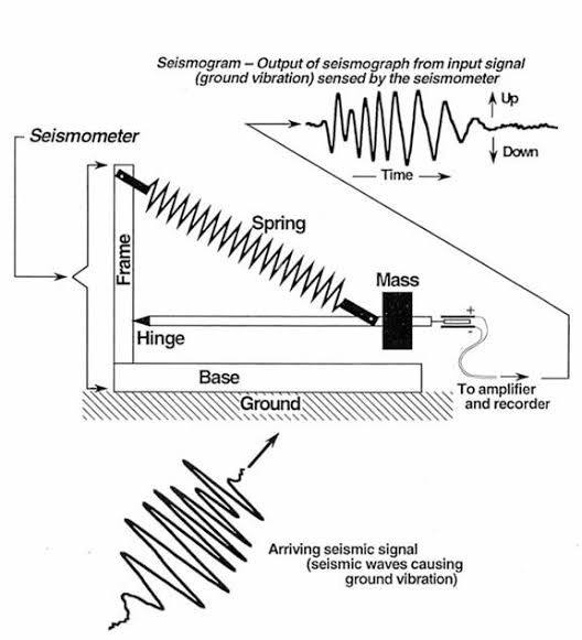 what are the uses of a seismograph quora rh quora com How a Seismograph Works Aftershock Seismograph