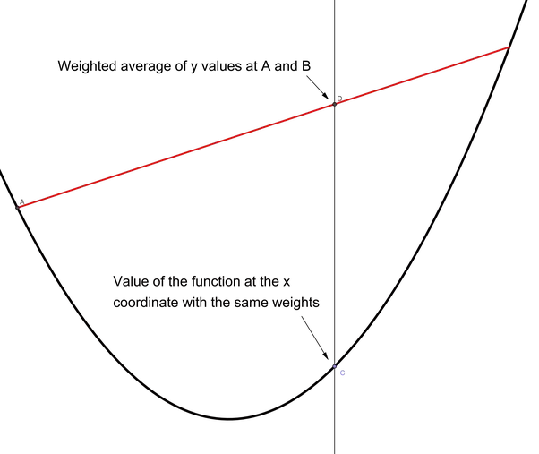 Now, The X Coordinates Of Any Point In The Interior Of The Convex Set Can  Be Expressed As The Weighted Average Of Some Points On The Boundary [from  The ...
