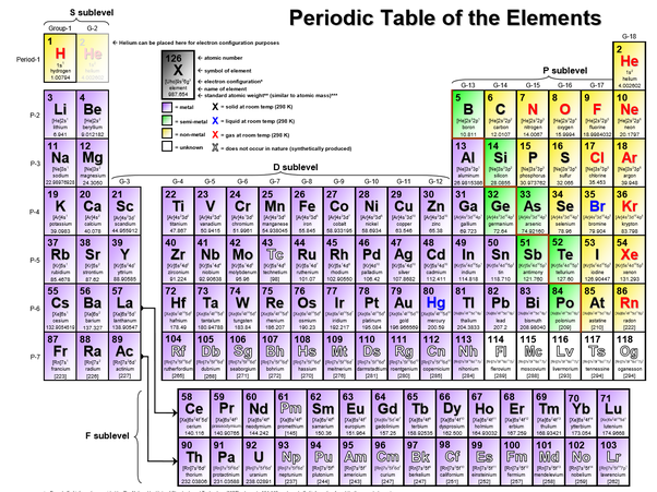 How To Identify Groups Periods And Blocks Of Elements On