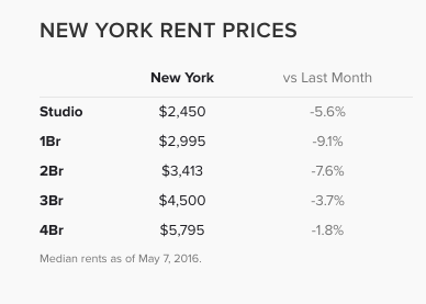 As Of April 2016, The Median Price To Rent A 2 Bedroom Apartment In New  York City Is Approximately $3,413.
