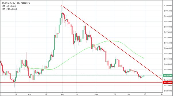 What are the price predictions for TRON in 2018? - Quora