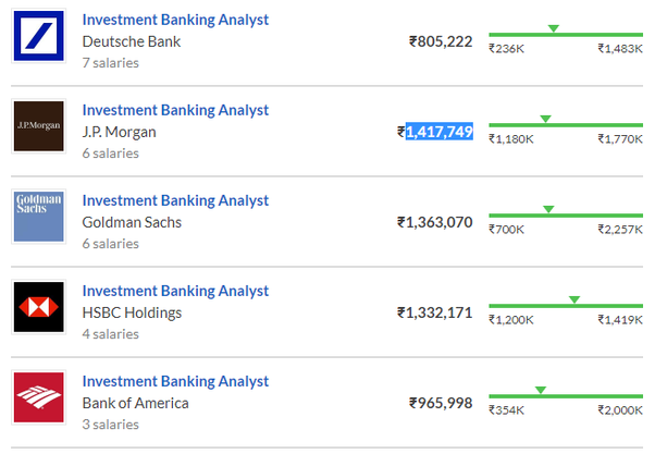 How much does an investment banker earn in India? - Quora