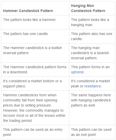 Hammer And Hanging Man Candlestick Pattern