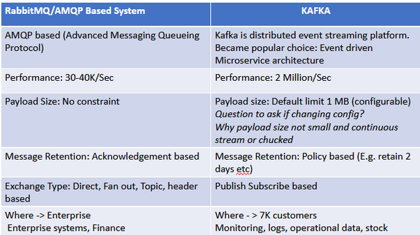 What are the differences between Apache Kafka and RabbitMQ