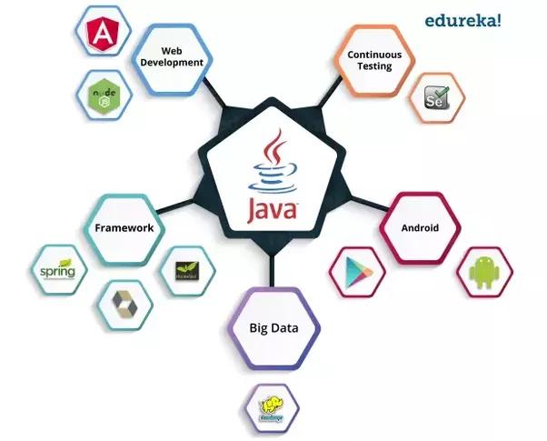 what is java programming language pdf