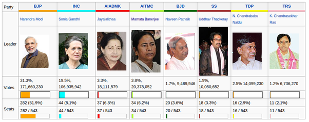 Below Is The Snapshot Of Various Political Parties With Their Seat Share In Last General Election