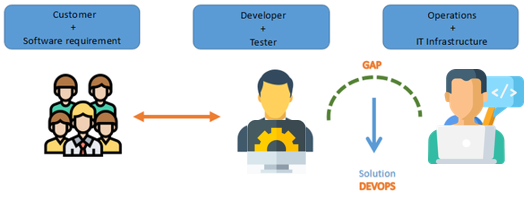 What are the common DevOps interview questions for