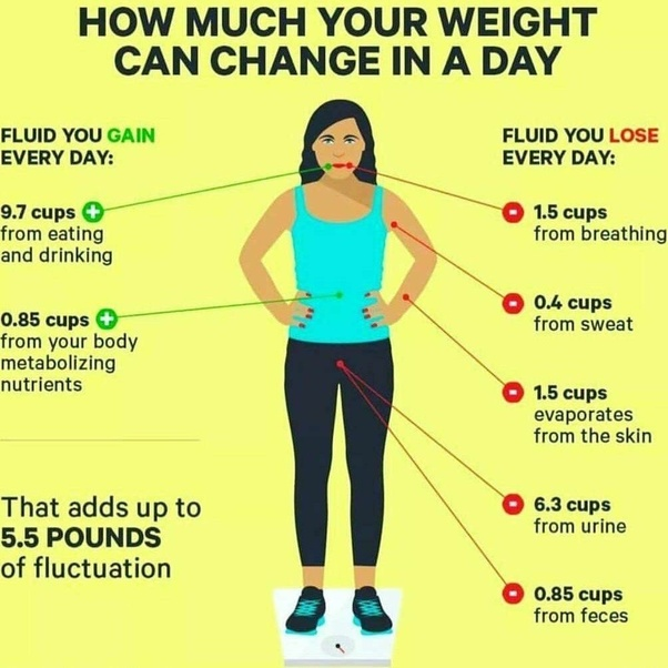 how to reduce 5 kg weight in 1 week