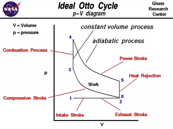 What Are Carnot Cycle Otto Cycle And Diesel Cycle Quora