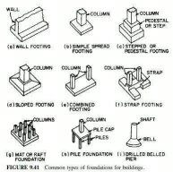 What are the different types of footing used in building for Types of foundation and their uses