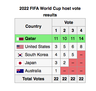 Fifa World Cup Vote