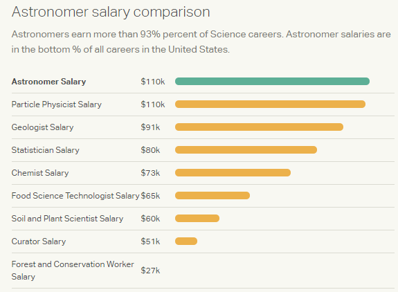 What is the salary of the astronomers of NASA? - Quora