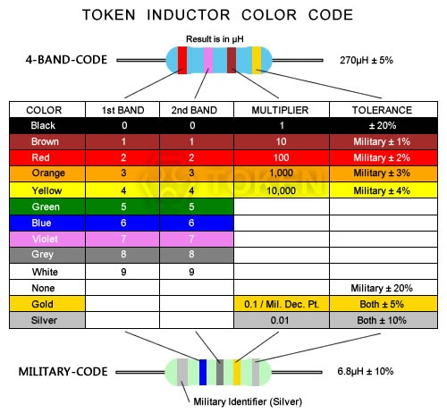 Inductor - Electronics - BasicTables  Inductance Color Code Calculator