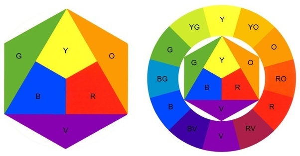 Course At Courses Resources Case Studies Galleries Videos Explains Intermediate Tertiary Colors In Accordance With Johannes Ittens Color Wheel