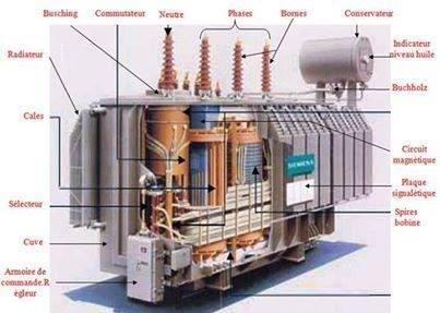 what is inside an electrical transformer quora. Black Bedroom Furniture Sets. Home Design Ideas