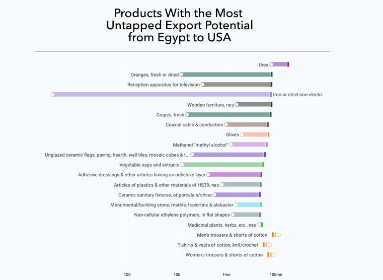 Can you help me exporting products from Egypt to U S A and what's