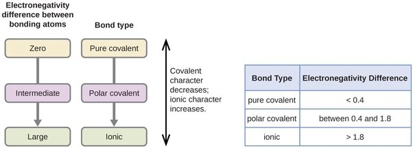 why is h2o a covalent bond quora. Black Bedroom Furniture Sets. Home Design Ideas