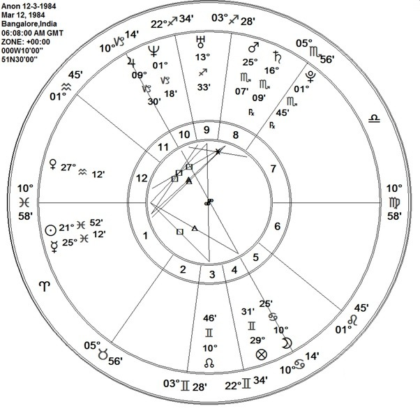 Personal Astrology Predictions: What does my birth chart ...