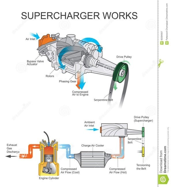 when does an engine need supercharging how is it done quora rh quora com Supercharger Diagram 3800 series 2 supercharged engine diagram