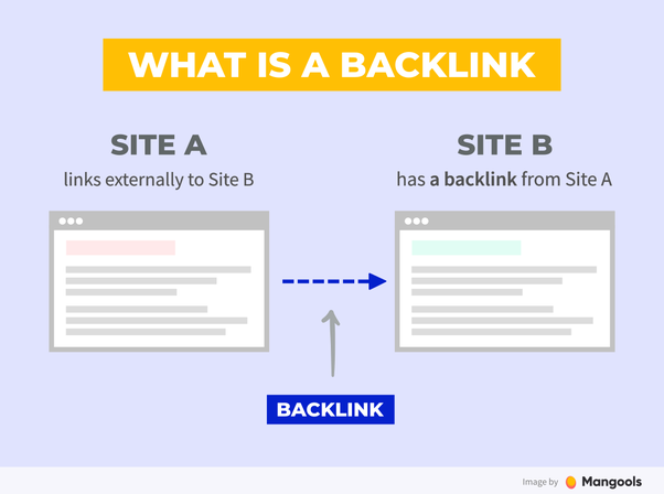 how to build backlinks manually