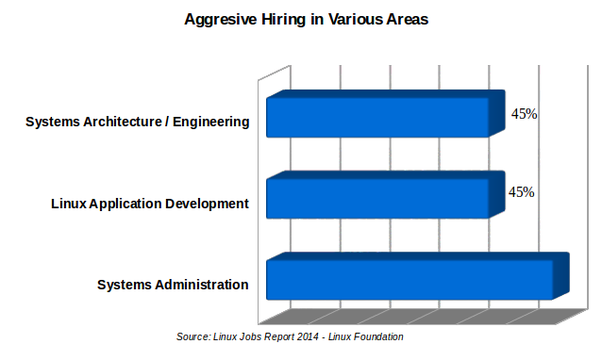 The Linux Jobs Report 2014 by Linux foundation shows a sunny picture when it come to demand for Linux skills. The explosive demand for Linux talent is ...