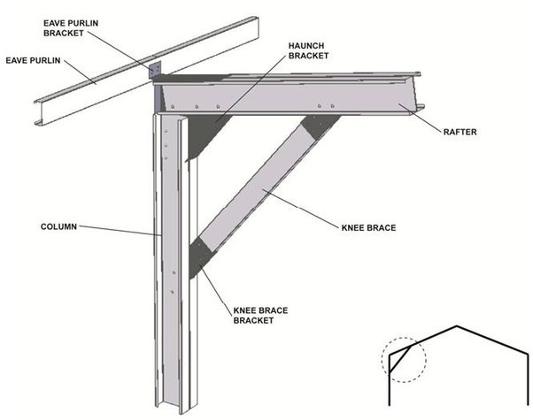What S The Aim Of Knee Bracing In Steel Columns Quora