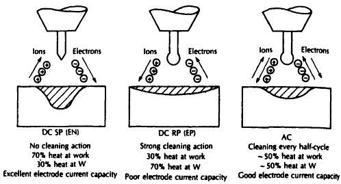 what is the effect of ac and dc in arc welding