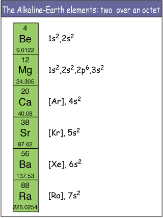 What is the electronic configuration of alkaline earth metal quora urtaz Image collections