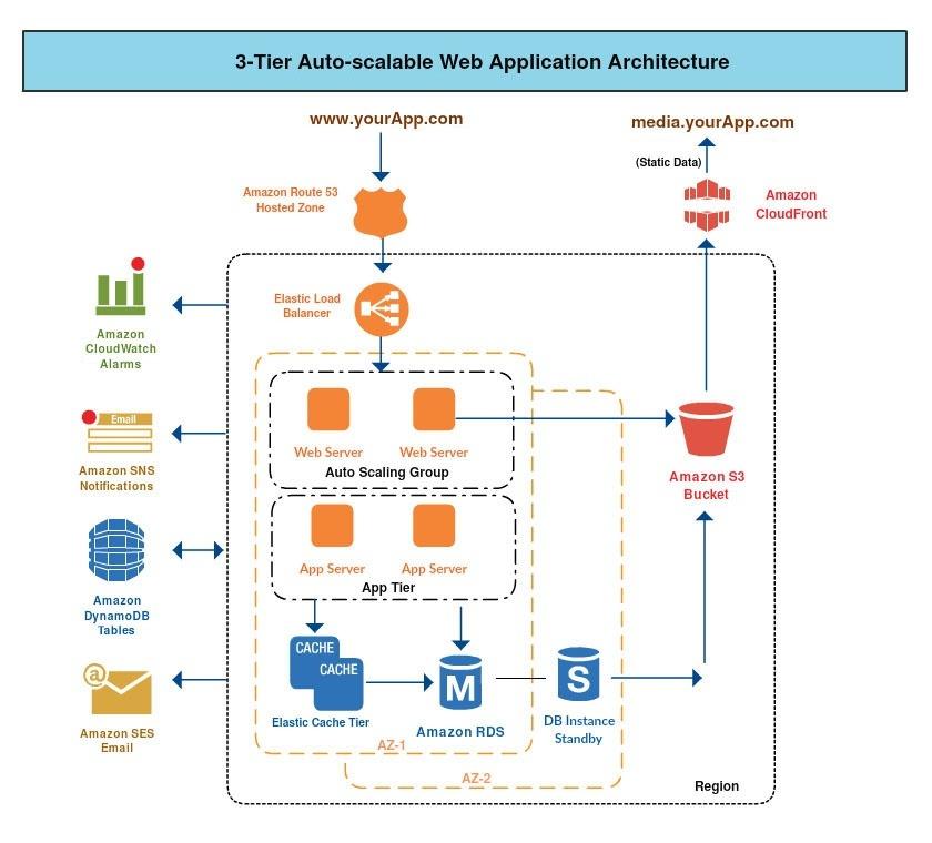 software development infrastructure diagram what is an architecture diagram  quora  what is an architecture diagram  quora