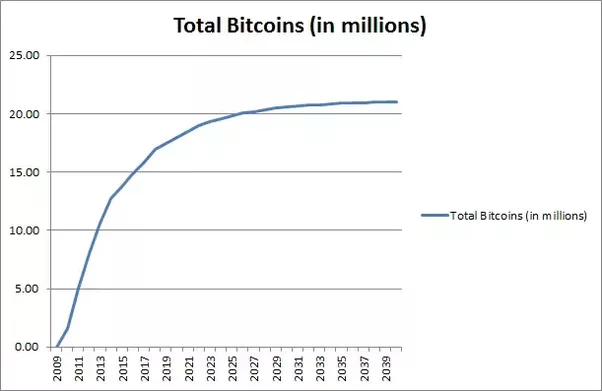 Top Richest Bitcoin Addresses and Bitcoin distribution