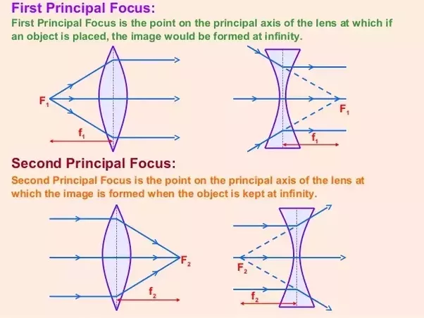 What Is The Definition Of A Principal Focus Quora