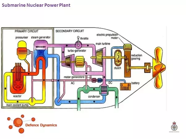 How does the nuclear reactor of a submarine work quora it is no different than a nuclear power plant at least at a high level ccuart Choice Image