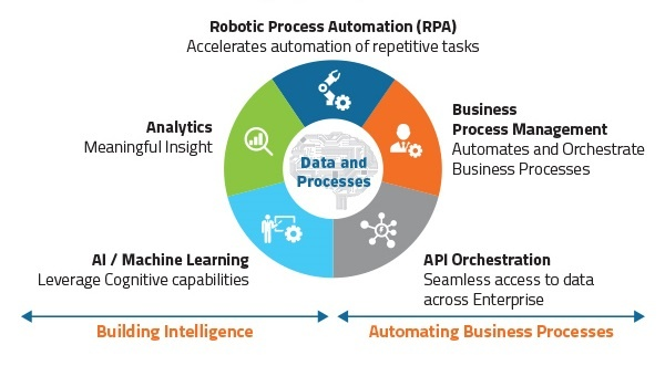 What is Robotic process automation? - Quora