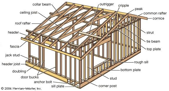 What is wood frame structure? - Quora