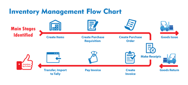What Is The Best Erp System For Inventory Management Crm And Sales