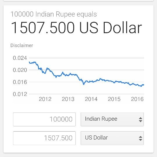 How Much Is 1 Dollar In Indian Rus Today