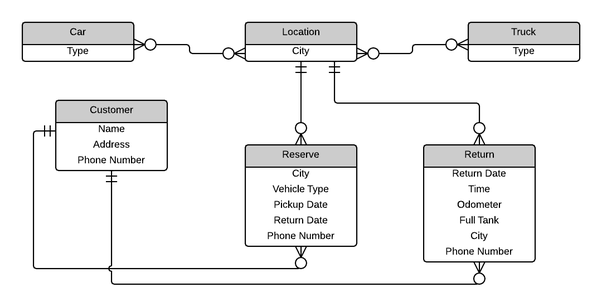 What Will The Er Diagram Be For An Online Car Rental Portal Quora
