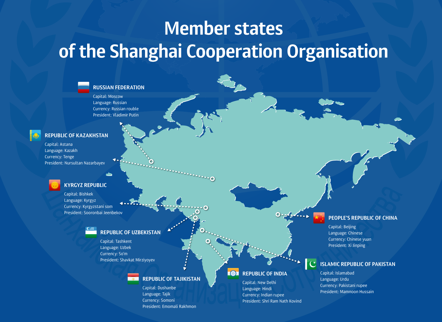 Why is the Shanghai Cooperation Organization (SCO) important