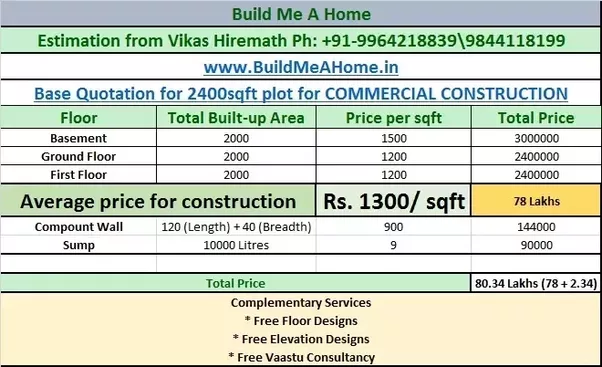 Aerage Construction Cost For Commercial Building