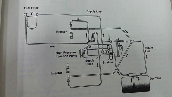 How does sel fuel system works? - Quora