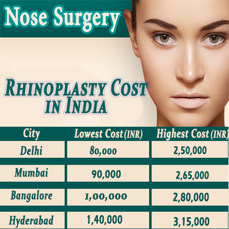 What's the cost of a complete rhinoplasty in India? - Quora