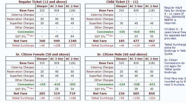 What is the ticket rate of train between Warangal to tirupathi? - Quora