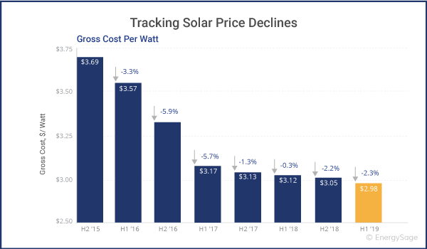Solar Panel Cost >> Solar Panels How Many Years Does It Take Reduce The Cost Of