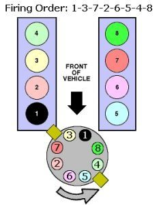 what is the firing order for a ford 302 engine  quora 1979 Jeep CJ7 Wiring-Diagram 1983 Jeep CJ7 Wiring-Diagram